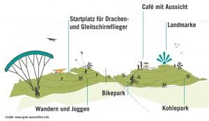 www.gute-aussichten.info